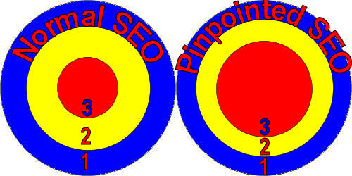 See the difference between SEO and PSEO